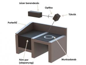 3D fémnyomtatás - DMLS nyomtató felépítése