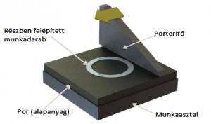 3D fémnyomtatás - kör keresztmetszet, mint optimális geometria