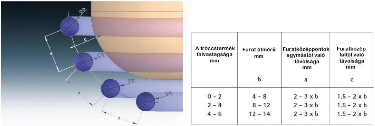 formakövető hűtőrendszer